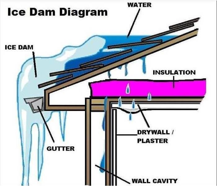 Storm Damage Ice Dams in Oak Ridge, TN Causing Storm Damage